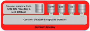oracle_12C_database_architecture