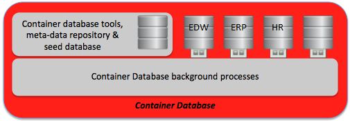 oracle_12C_database_architecture