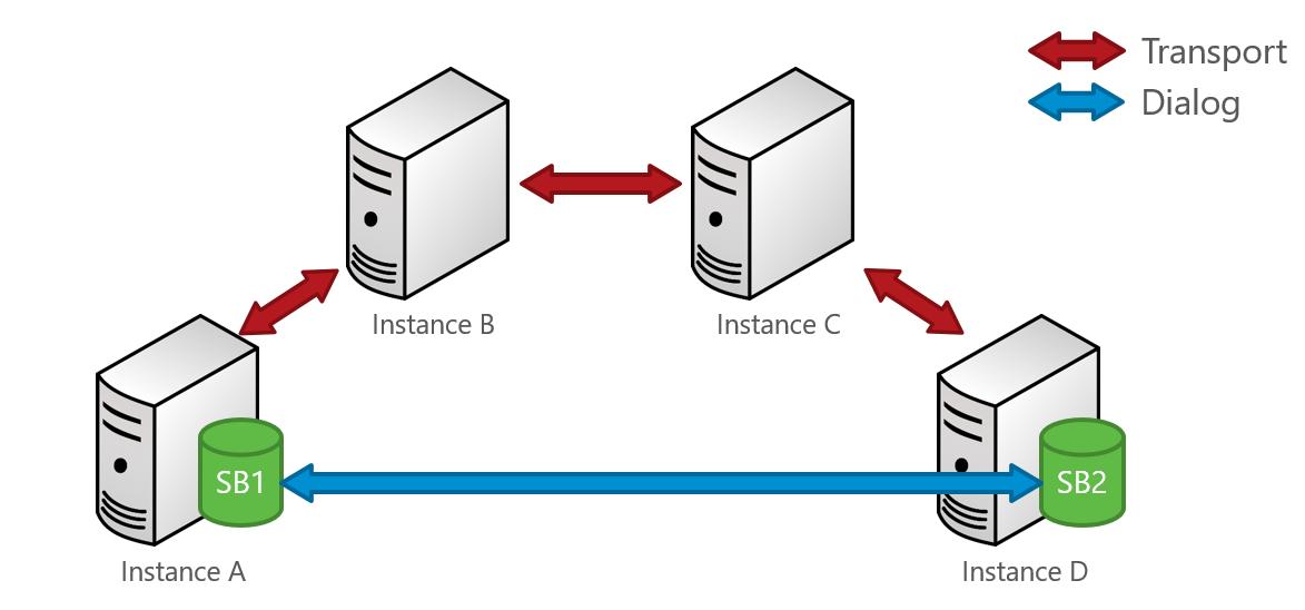 Sql Server Service Broker Security Colleenmorrow